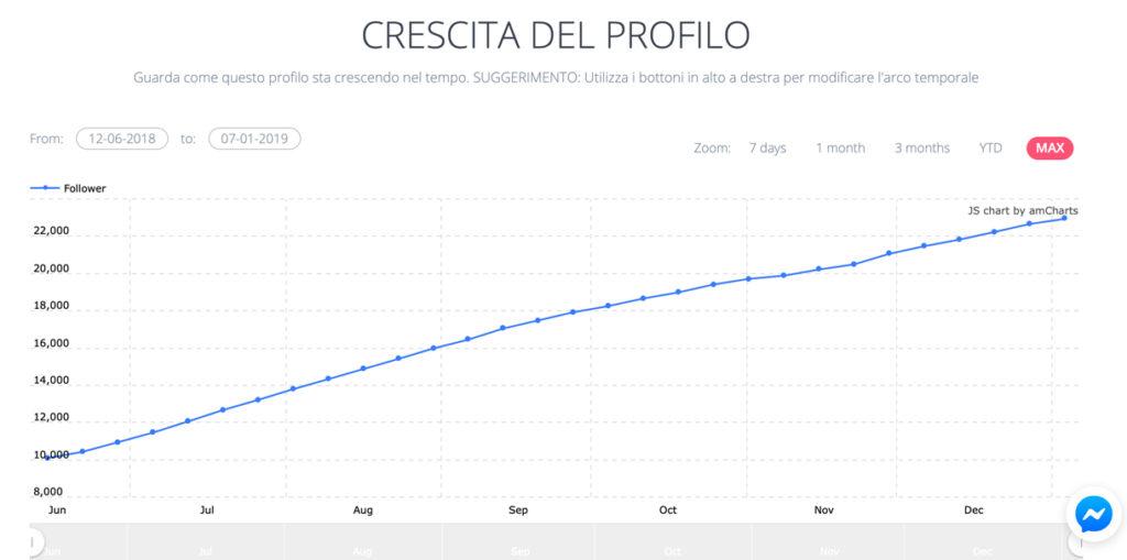 crescita del profilo instagram