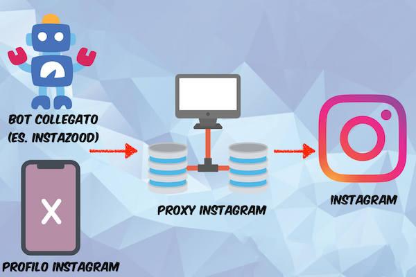 Come funziona un proxy Instagram