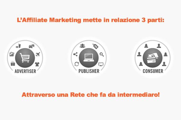 Definizione di Affiliate Marketing